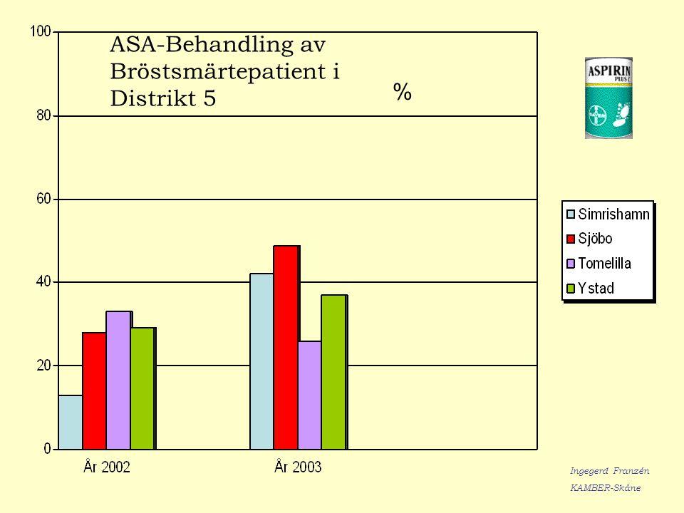 ASA-Behandling av Bröstsmärtepatient i Distrikt 5 % Ingegerd Franzén KAMBER-Skåne
