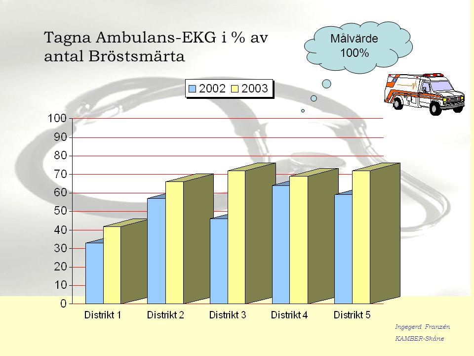 Tagna Ambulans-EKG i % av antal Bröstsmärta Målvärde 100% Ingegerd Franzén KAMBER-Skåne