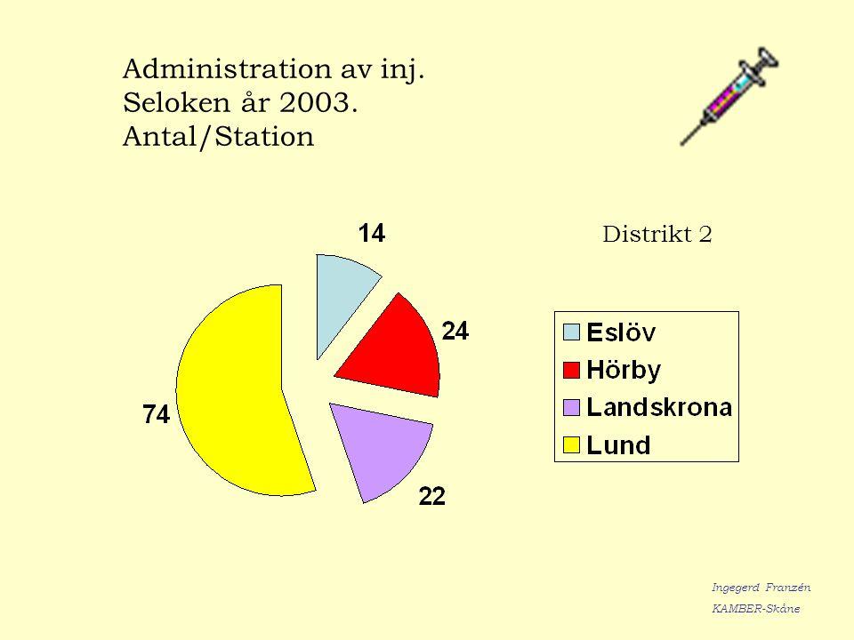 Administration av inj. Seloken år 2003. Antal/Station Ingegerd Franzén KAMBER-Skåne Distrikt 2