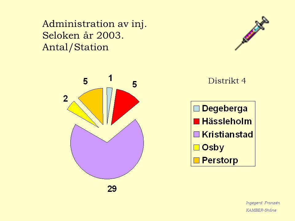 Administration av inj. Seloken år 2003. Antal/Station Ingegerd Franzén KAMBER-Skåne Distrikt 4