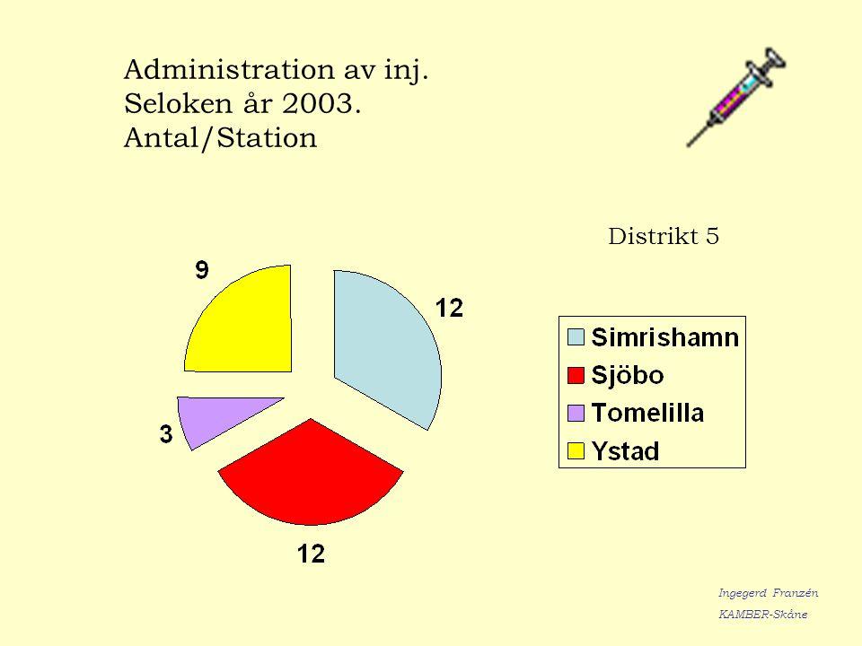 Administration av inj. Seloken år 2003. Antal/Station Ingegerd Franzén KAMBER-Skåne Distrikt 5