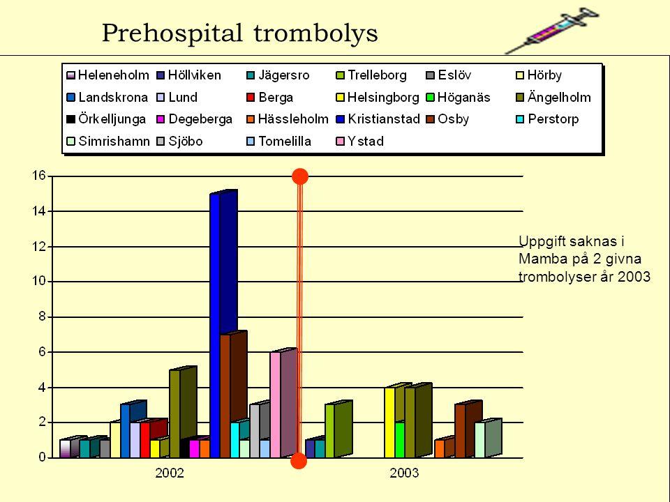 Prehospital trombolys Uppgift saknas i Mamba på 2 givna trombolyser år 2003