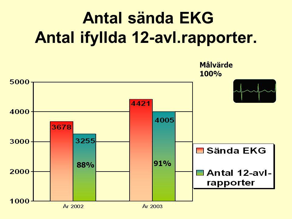 Antal sända EKG Antal ifyllda 12-avl.rapporter. 88% Målvärde 100% 91%