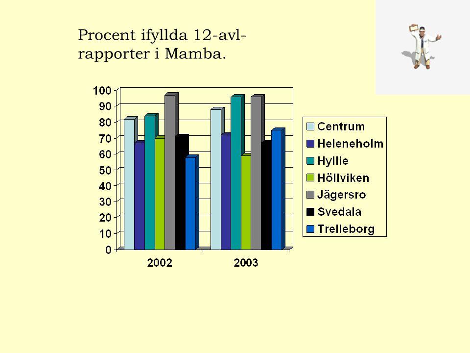 Procent ifyllda 12-avl- rapporter i Mamba.
