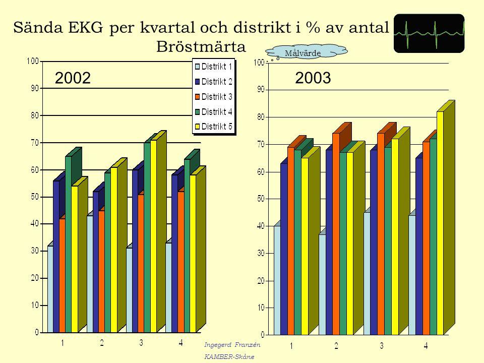 Sända EKG per kvartal och distrikt i % av antal Bröstmärta 2002 2003 Målvärde Ingegerd Franzén KAMBER-Skåne