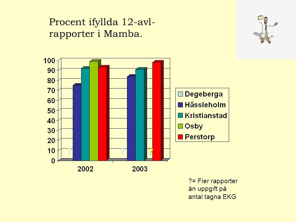 Procent ifyllda 12-avl- rapporter i Mamba. = Fler rapporter än uppgift på antal tagna EKG