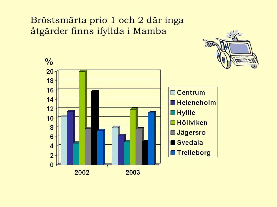 Bröstsmärta prio 1 och 2 där inga åtgärder finns ifyllda i Mamba %