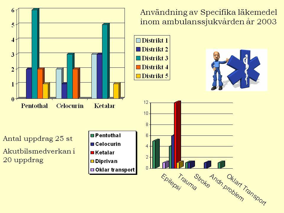 Användning av Specifika läkemedel inom ambulanssjukvården år 2003 Antal uppdrag 25 st Akutbilsmedverkan i 20 uppdrag