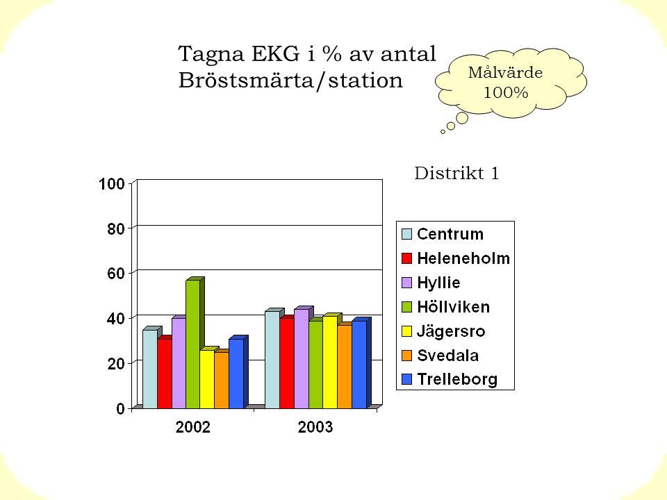 Tagna EKG i % av antal Bröstsmärta/station Distrikt 1 Målvärde 100%