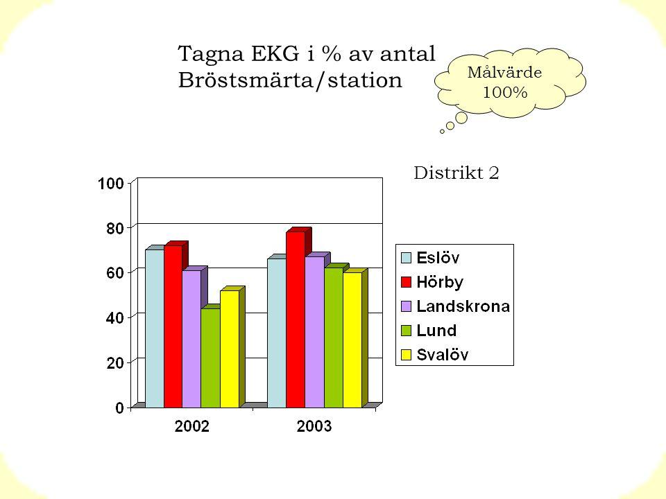 Tagna EKG i % av antal Bröstsmärta/station Distrikt 2 Målvärde 100%