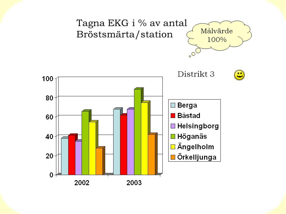 Tagna EKG i % av antal Bröstsmärta/station Distrikt 3 Målvärde 100%