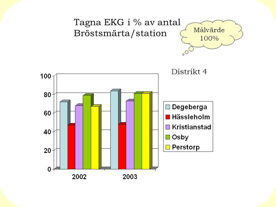 Tagna EKG i % av antal Bröstsmärta/station Distrikt 4 Målvärde 100%