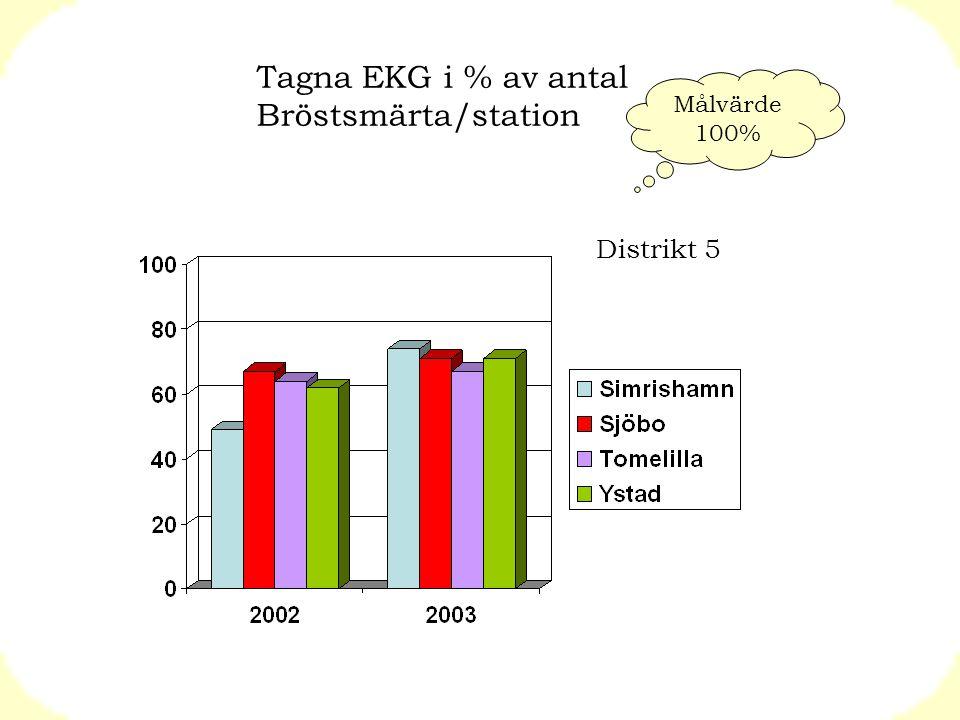 Tagna EKG i % av antal Bröstsmärta/station Distrikt 5 Målvärde 100%