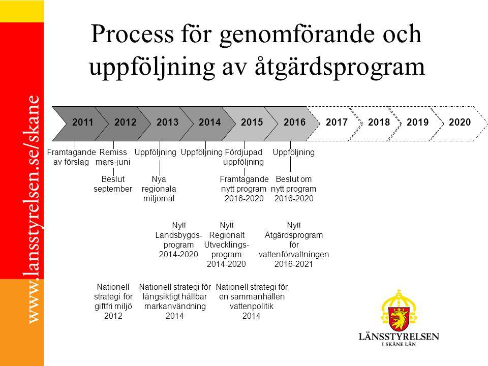 Process för genomförande och uppföljning av åtgärdsprogram 2011201220132014201520162017201820192020 Framtagande av förslag Remiss mars-juni Beslut sep