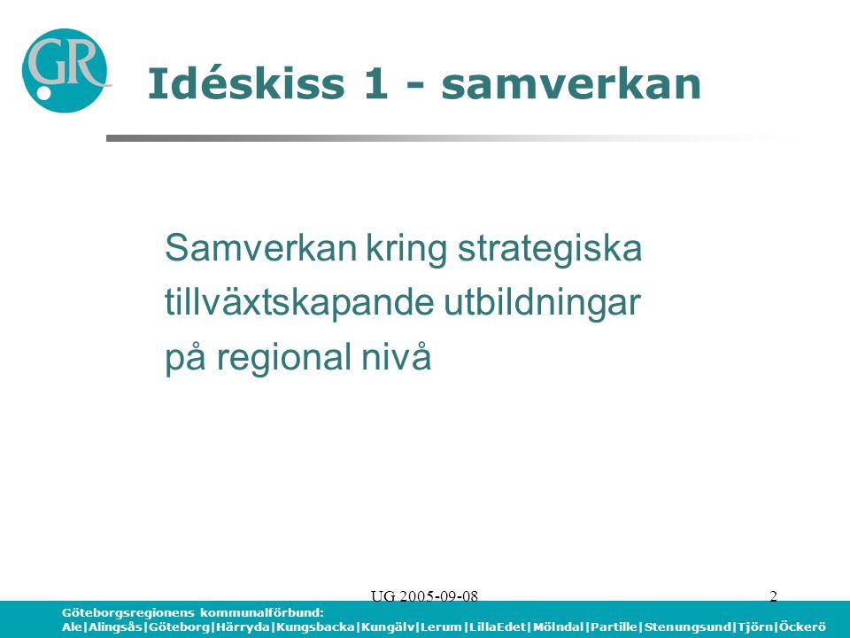 Göteborgsregionens kommunalförbund: Ale|Alingsås|Göteborg|Härryda|Kungsbacka|Kungälv|Lerum|LillaEdet|Mölndal|Partille|Stenungsund|Tjörn|Öckerö UG 2005-09-082 Idéskiss 1 - samverkan Samverkan kring strategiska tillväxtskapande utbildningar på regional nivå