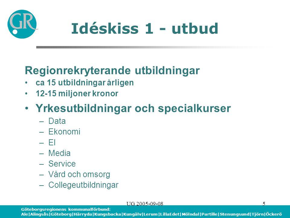 Göteborgsregionens kommunalförbund: Ale|Alingsås|Göteborg|Härryda|Kungsbacka|Kungälv|Lerum|LillaEdet|Mölndal|Partille|Stenungsund|Tjörn|Öckerö UG 2005-09-085 Idéskiss 1 - utbud Regionrekryterande utbildningar ca 15 utbildningar årligen 12-15 miljoner kronor Yrkesutbildningar och specialkurser –Data –Ekonomi –El –Media –Service –Vård och omsorg –Collegeutbildningar
