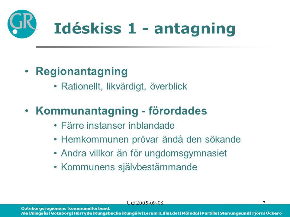 Göteborgsregionens kommunalförbund: Ale|Alingsås|Göteborg|Härryda|Kungsbacka|Kungälv|Lerum|LillaEdet|Mölndal|Partille|Stenungsund|Tjörn|Öckerö UG 2005-09-087 Idéskiss 1 - antagning Regionantagning Rationellt, likvärdigt, överblick Kommunantagning - förordades Färre instanser inblandade Hemkommunen prövar ändå den sökande Andra villkor än för ungdomsgymnasiet Kommunens självbestämmande