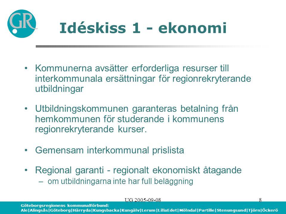 Göteborgsregionens kommunalförbund: Ale|Alingsås|Göteborg|Härryda|Kungsbacka|Kungälv|Lerum|LillaEdet|Mölndal|Partille|Stenungsund|Tjörn|Öckerö UG 2005-09-088 Idéskiss 1 - ekonomi Kommunerna avsätter erforderliga resurser till interkommunala ersättningar för regionrekryterande utbildningar Utbildningskommunen garanteras betalning från hemkommunen för studerande i kommunens regionrekryterande kurser.