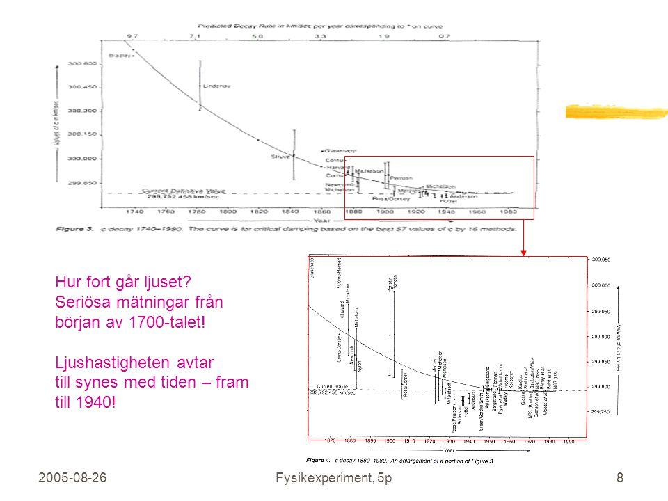 2005-08-26Fysikexperiment, 5p8 Ny sida Hur fort går ljuset? Seriösa mätningar från början av 1700-talet! Ljushastigheten avtar till synes med tiden –