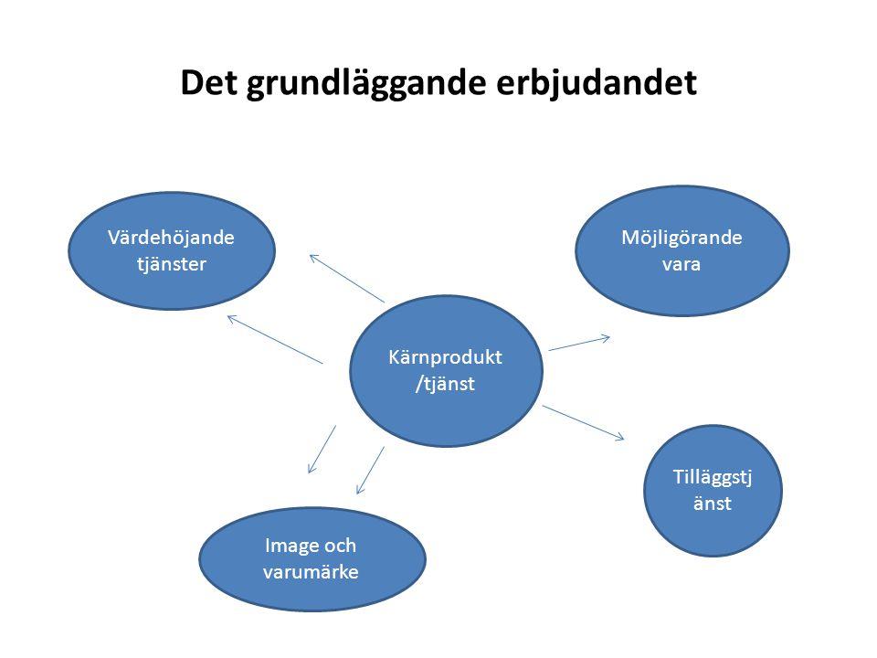 Det grundläggande erbjudandet Kärnprodukt /tjänst Tilläggstj änst Möjligörande vara Värdehöjande tjänster Image och varumärke