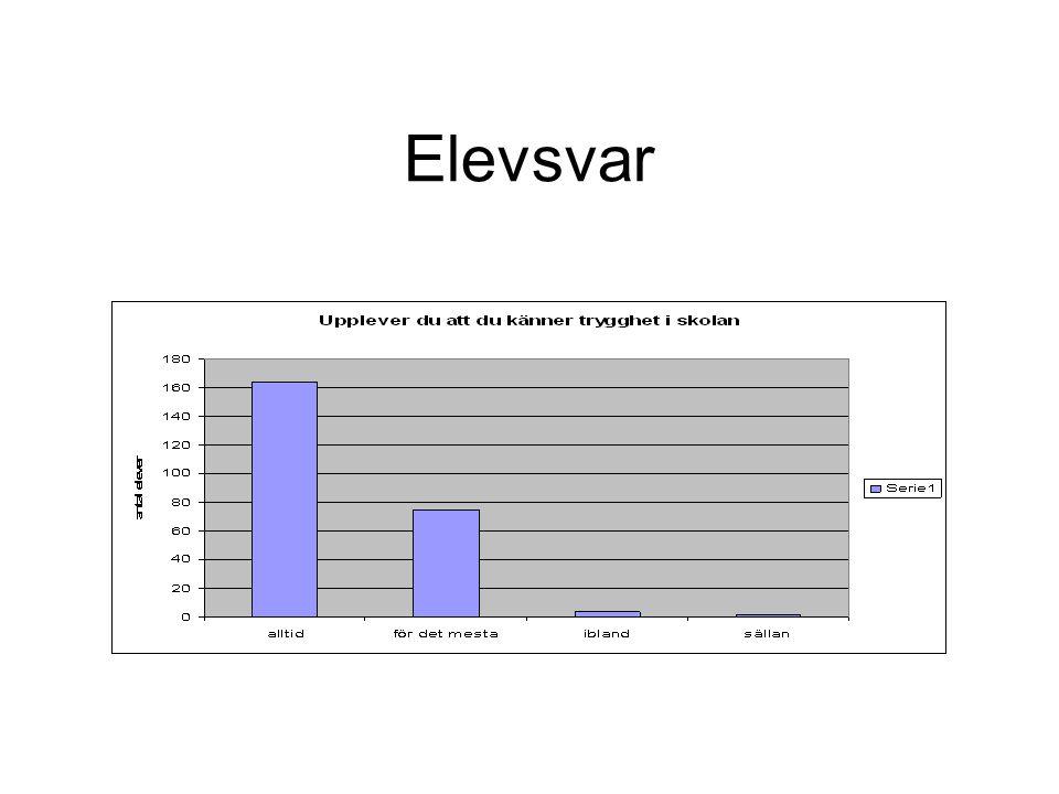 Elevsvar