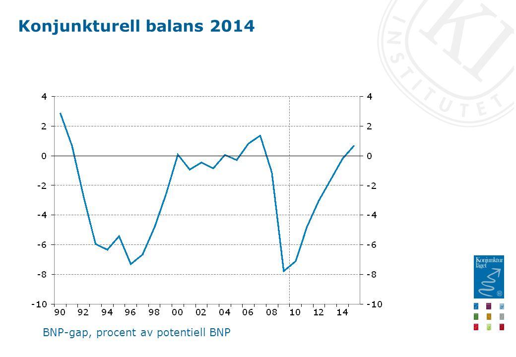 Konjunkturell balans 2014 BNP-gap, procent av potentiell BNP