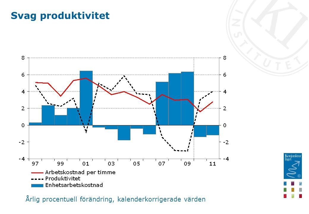 Svag produktivitet Årlig procentuell förändring, kalenderkorrigerade värden