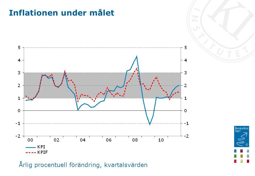 Inflationen under målet Årlig procentuell förändring, kvartalsvärden