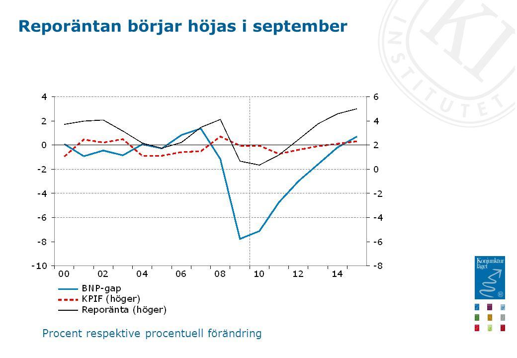 Reporäntan börjar höjas i september Procent respektive procentuell förändring