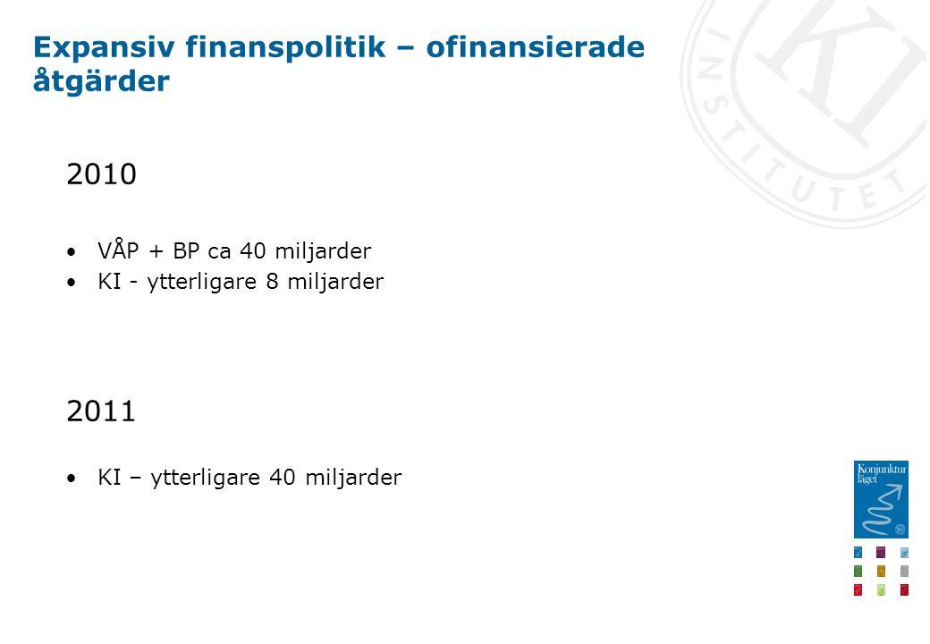 Expansiv finanspolitik – ofinansierade åtgärder 2010 VÅP + BP ca 40 miljarder KI - ytterligare 8 miljarder 2011 KI – ytterligare 40 miljarder