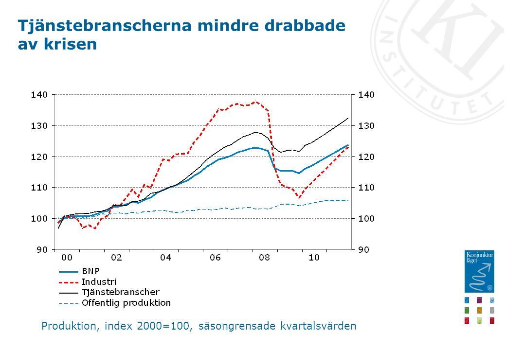 Tjänstebranscherna mindre drabbade av krisen Produktion, index 2000=100, säsongrensade kvartalsvärden
