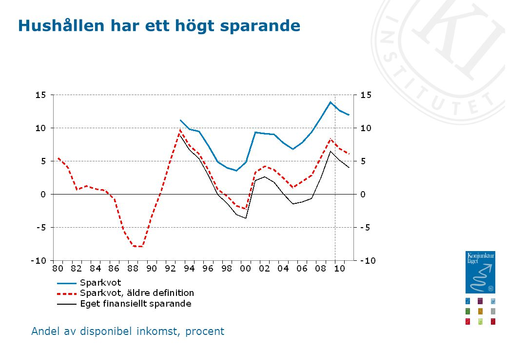 Hushållen har ett högt sparande Andel av disponibel inkomst, procent