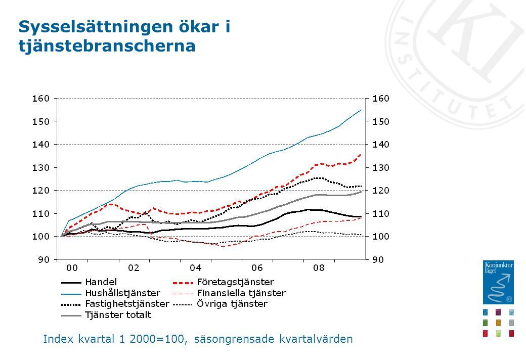 Sysselsättningen ökar i tjänstebranscherna Index kvartal 1 2000=100, säsongrensade kvartalvärden