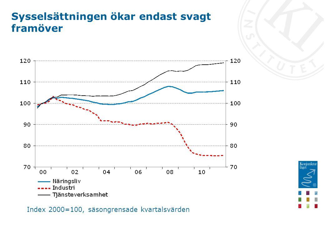 Sysselsättningen ökar endast svagt framöver Index 2000=100, säsongrensade kvartalsvärden