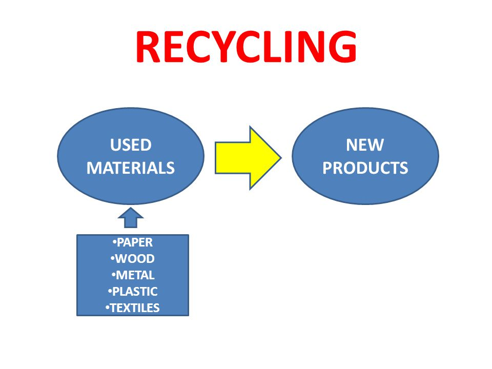 RECYCLING USED MATERIALS NEW PRODUCTS PAPER WOOD METAL PLASTIC TEXTILES