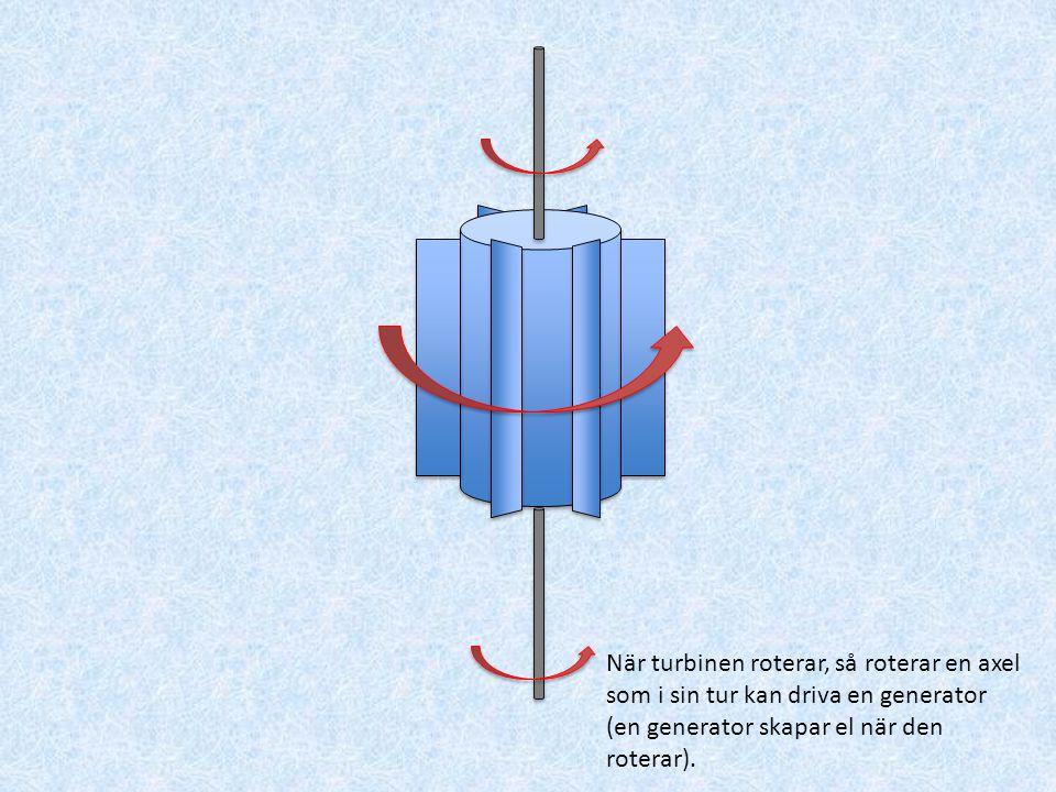 Vattenkraft Vattnet i ett vattenfall kan få en turbin att rotera