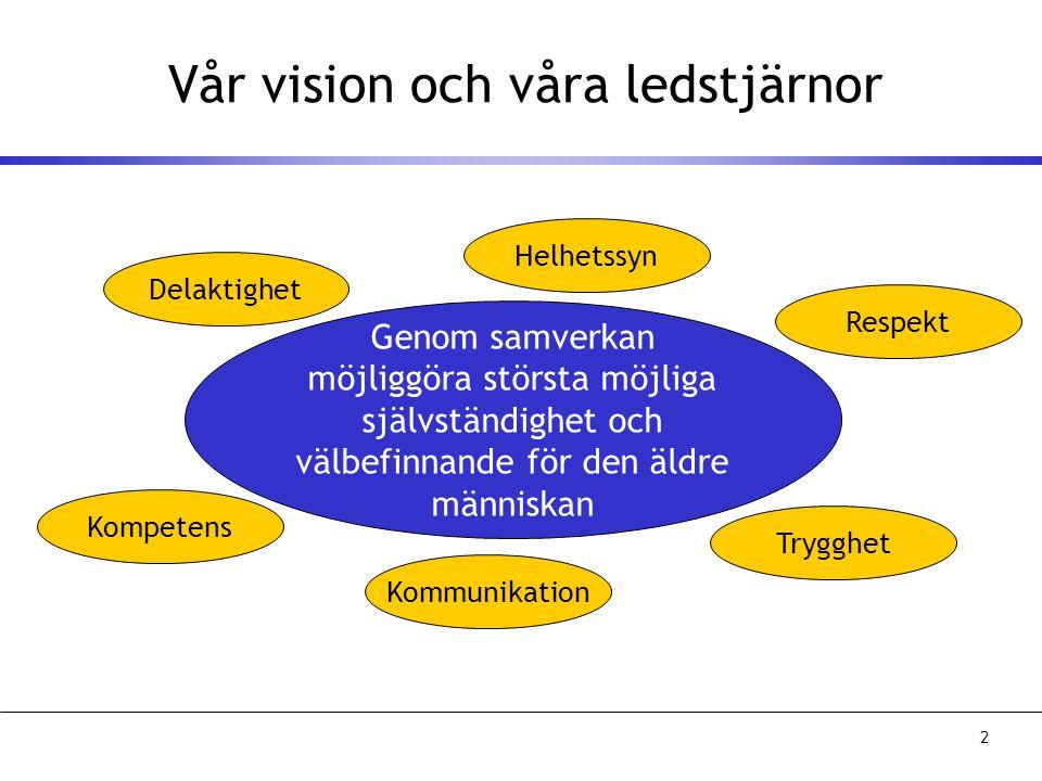 2 Vår vision och våra ledstjärnor Genom samverkan möjliggöra största möjliga självständighet och välbefinnande för den äldre människan Helhetssyn Delaktighet Kommunikation Respekt Trygghet Kompetens