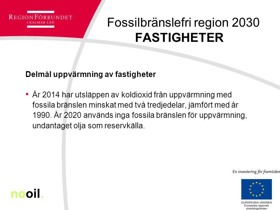 Fossilbränslefri region 2030 FASTIGHETER Delmål uppvärmning av fastigheter År 2014 har utsläppen av koldioxid från uppvärmning med fossila bränslen mi