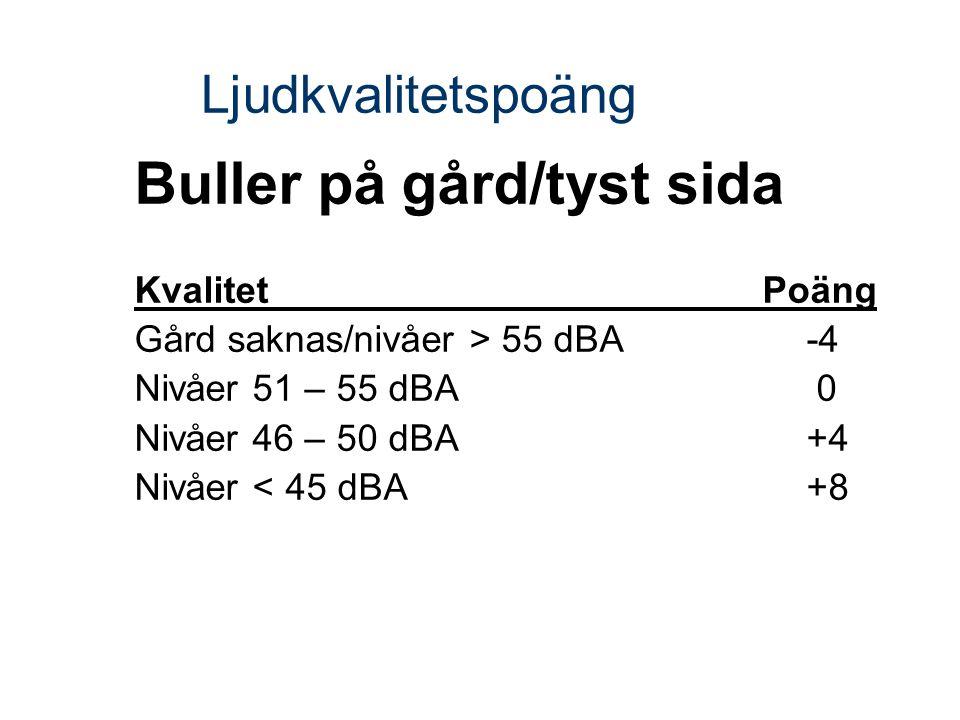 Ljudkvalitetspoäng Buller på gård/tyst sida Kvalitet Poäng Gård saknas/nivåer > 55 dBA -4 Nivåer 51 – 55 dBA 0 Nivåer 46 – 50 dBA+4 Nivåer < 45 dBA+8