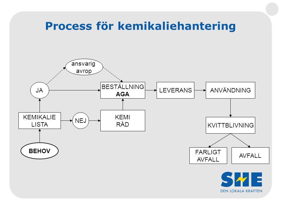 Process för kemikaliehantering BEHOV KEMIKALIE LISTA BESTÄLLNING AGA LEVERANSANVÄNDNING KVITTBLIVNING KEMI RÅD FARLIGT AVFALL ansvarig avrop JA NEJ