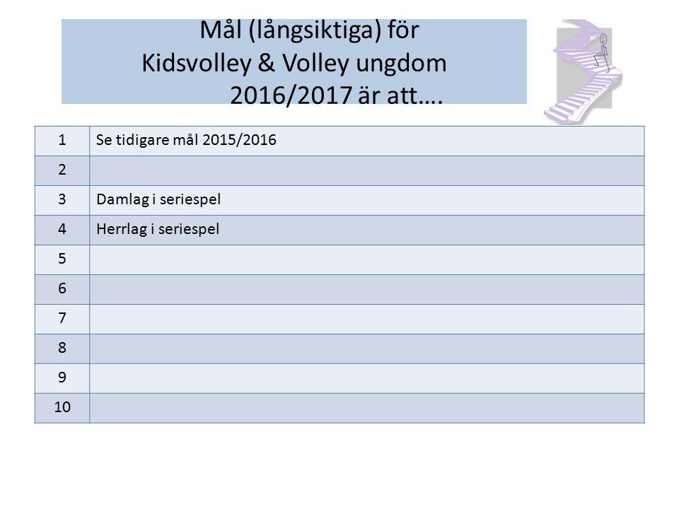 1Se tidigare mål 2015/2016 2 3Damlag i seriespel 4Herrlag i seriespel 5 6 7 8 9 10 Mål (långsiktiga) för Kidsvolley & Volley ungdom 2016/2017 är att….