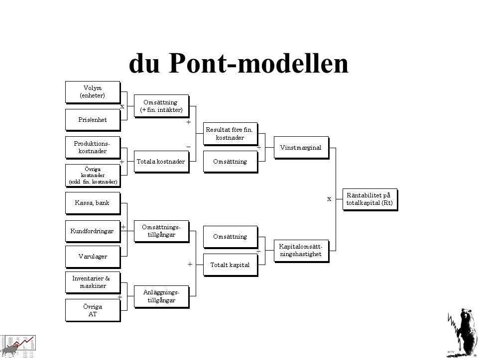 du Pont-modellen x + + + + + ÷ ÷ x –