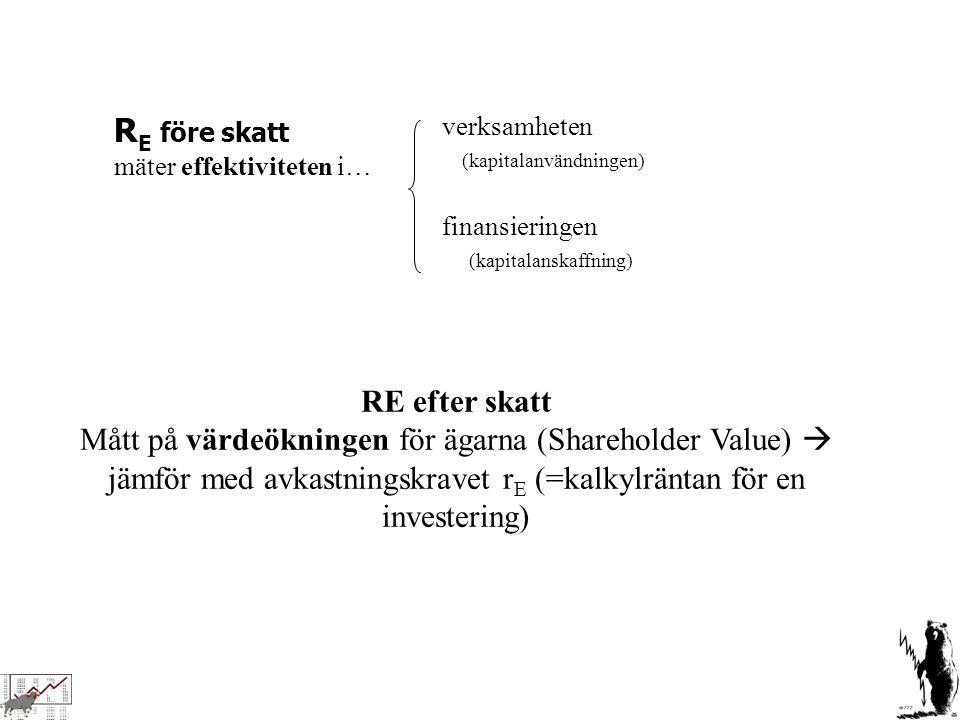 R E före skatt mäter effektiviteten i… verksamheten (kapitalanvändningen) finansieringen (kapitalanskaffning) RE efter skatt Mått på värdeökningen för