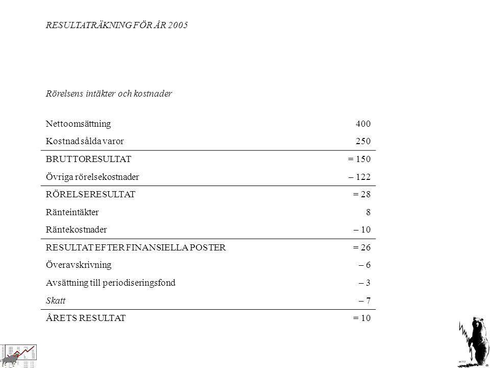 RESULTATRÄKNING FÖR ÅR 2005 Rörelsens intäkter och kostnader Nettoomsättning400 Kostnad sålda varor 250 BRUTTORESULTAT = 150 Övriga rörelsekostnader–