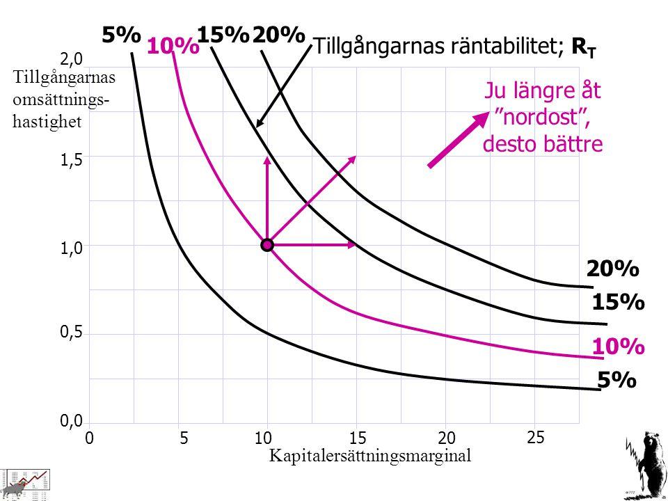 0,0 0,5 1,0 1,5 2,0 01020 25 155 5% 10% 15% Kapitalersättningsmarginal Tillgångarnas omsättnings- hastighet Tillgångarnas räntabilitet; R T Ju längre