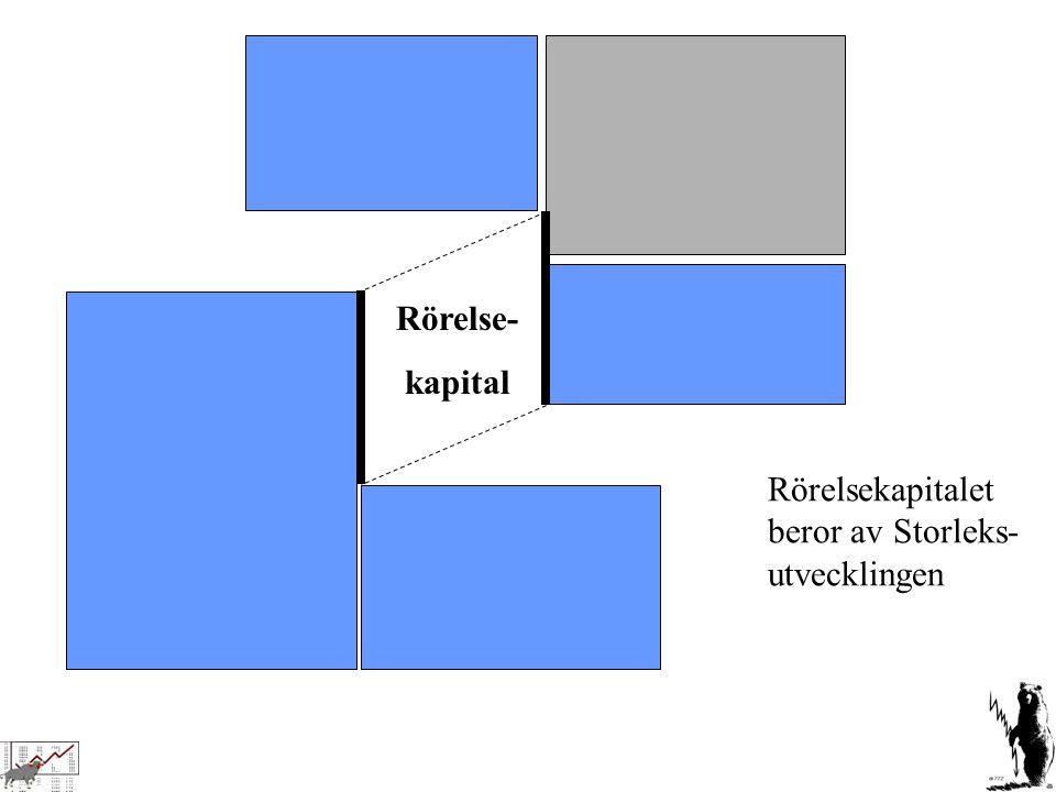 Rörelsekapitalet beror av Storleks- utvecklingen Rörelse- kapital