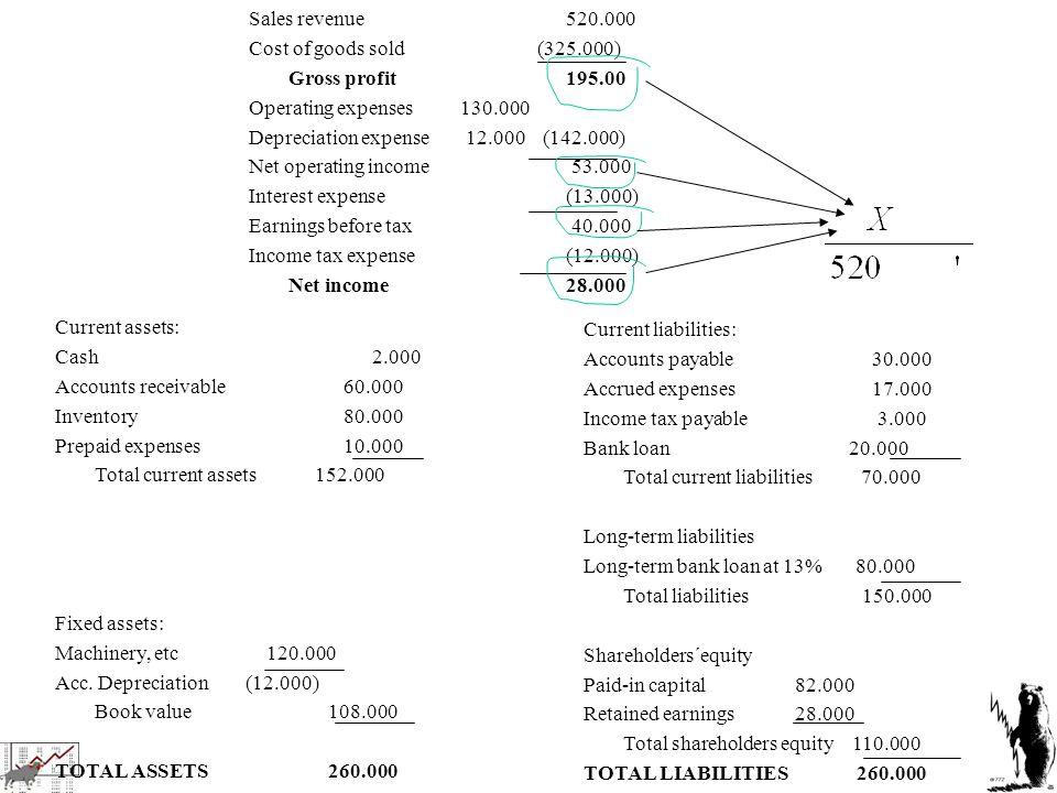 RESULTATRÄKNING FÖR ÅR 2005 Rörelsens intäkter och kostnader Nettoomsättning400 Kostnad sålda varor 250 BRUTTORESULTAT = 150 Övriga rörelsekostnader– 122 RÖRELSERESULTAT = 28 Ränteintäkter8 Räntekostnader– 10 RESULTAT EFTER FINANSIELLA POSTER= 26 Överavskrivning– 6 Avsättning till periodiseringsfond– 3 Skatt– 7 ÅRETS RESULTAT= 10