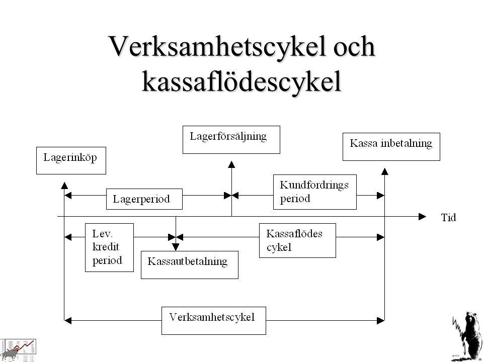 Verksamhetscykel och kassaflödescykel