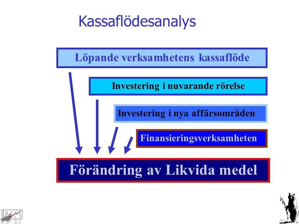 Löpande verksamhetens kassaflöde Investering i nuvarande rörelse Investering i nya affärsområden Finansieringsverksamheten Förändring av Likvida medel