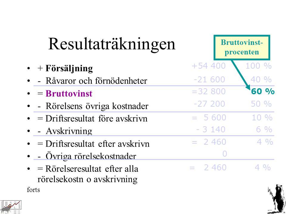Resultaträkningen, forts = Rörelseresultat efter alla rörelsekostn o avskrivning + Finansiella intäkter = Kapitalersättning - Finansiella kostnader = Resultat efter finansnetto - Extraordinära poster = Resultat före bokslutsdisp + Bokslutsdispositioner - Skatt = Årets Resultat = 0 + 200 1 % = 2 660 5 % = - 240 -0,4% - 2 900 6 % = - 840 = 2 460 4 % - 600 1 % + 840 0 Kapitalersättnings- marginalen Resultat efter finansnetto i % av oms
